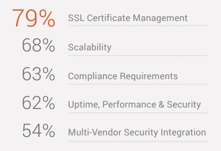 Ponemon chart of desired SSL decryption features