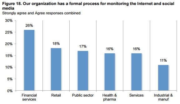 Ponemon graph of organizations having a formal monitoring process