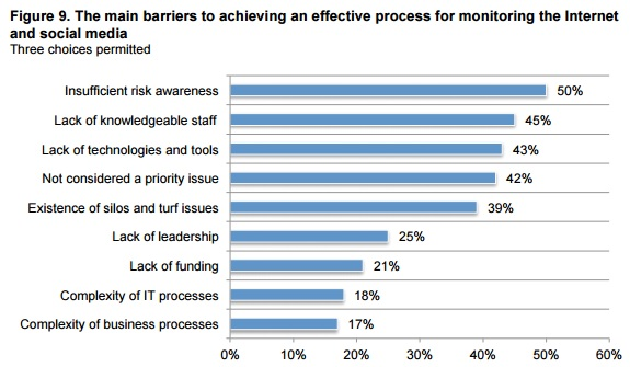 Ponemon graph of barriers to effective monitoring process