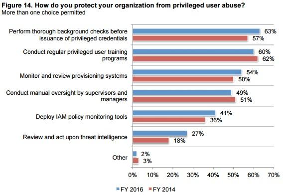 Ponemon graph of mitigating user abuse