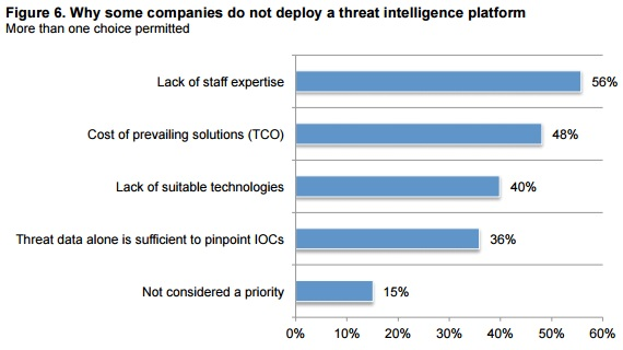 ponemon graph of why threat intelligence not deployed