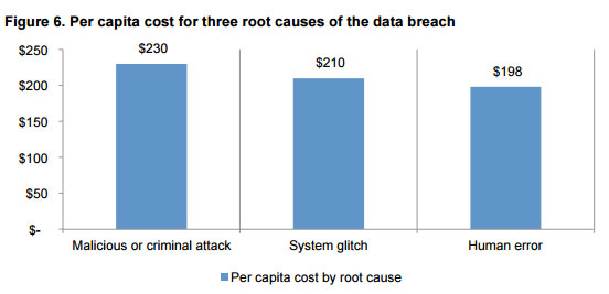 Main causes of data breaches according to Ponemon