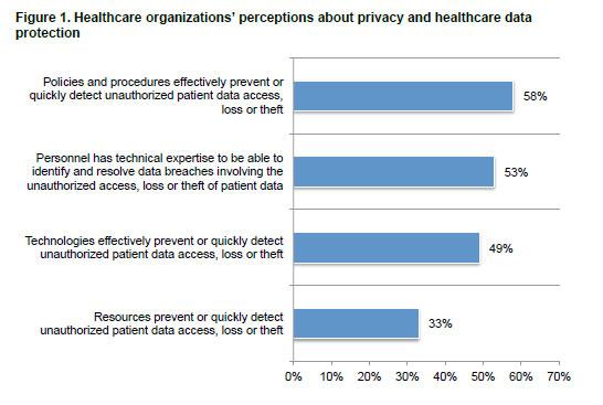 graph on health privacy perception