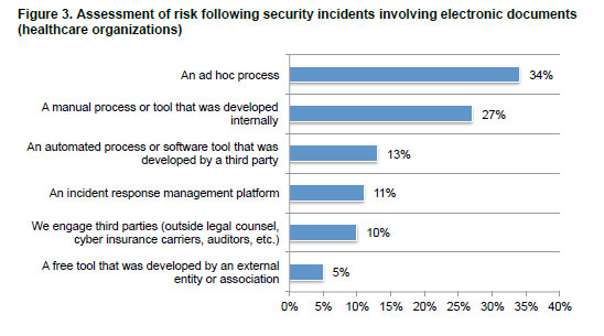 graph of security risk assessment
