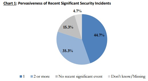 HIMSS graph on pervasiveness of security incidents