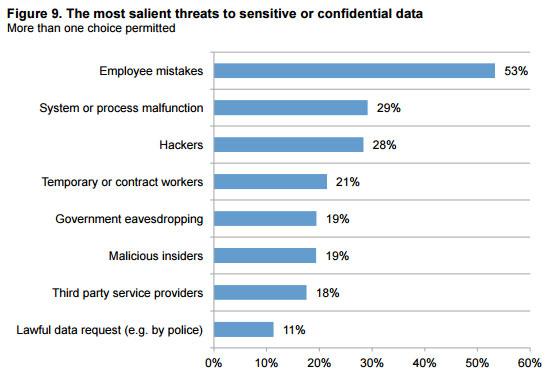 sensitive-data-threats-graph
