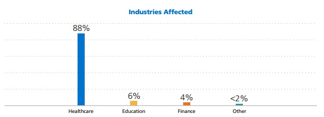 Solutionary graph of industries detecting ransomware attacks
