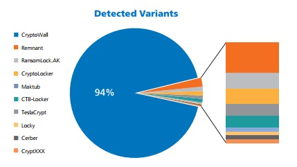 Solutionary graph of detected ransomware variants