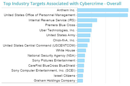 Surfwatch graph of top cybersecurity targets