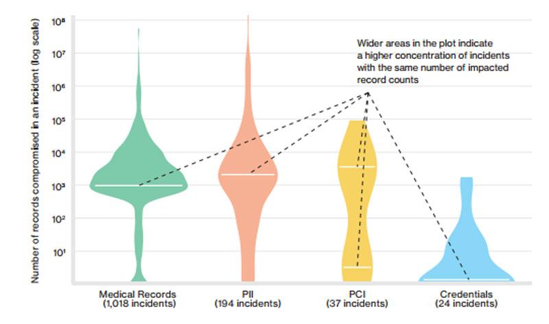 volume of data data type