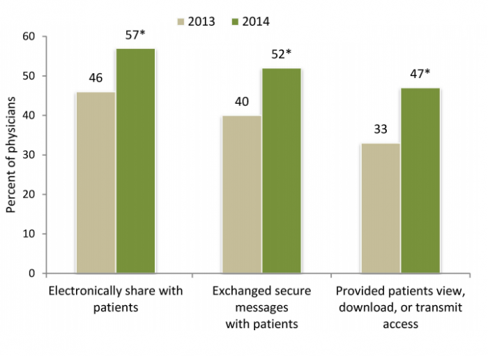 The proportion of physicians who electronically shared health information with patients in 2013 and 2014.