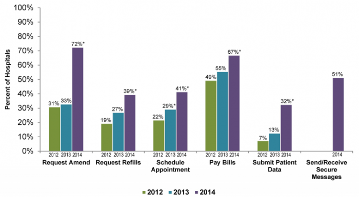 Electronic capabilities offered by non-federal acute care hospitals to their patients (excluding view, download, and transmit patient health information), 2014