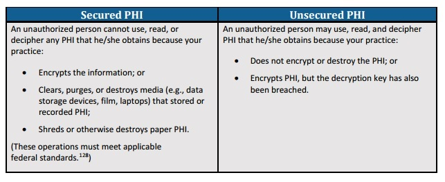 ONC defines secured PHI and unsecured PHI