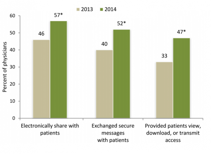 How Healthcare Secure Texting, Messaging Impact the Industry